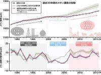 過去30年間のメタンの大気中濃度と放出量の変化:化石燃料採掘と畜産業による人間活動が増加の原因に(齋藤尚子准教授、パトラ プラビール クマール 客員教授)