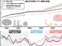 東京新聞2021年2月20日朝刊に「過去30年間のメタンの大気中濃度と放出量の変化:化石燃料採掘と畜産業による人間活動が増加の原因に」に関する記事が掲載されました。